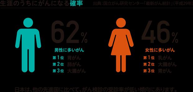 生涯のうちにがんになる確率は男子62%・女子46%